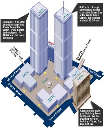 Un regard à la loupe sur le 11 Septembre 2001…
